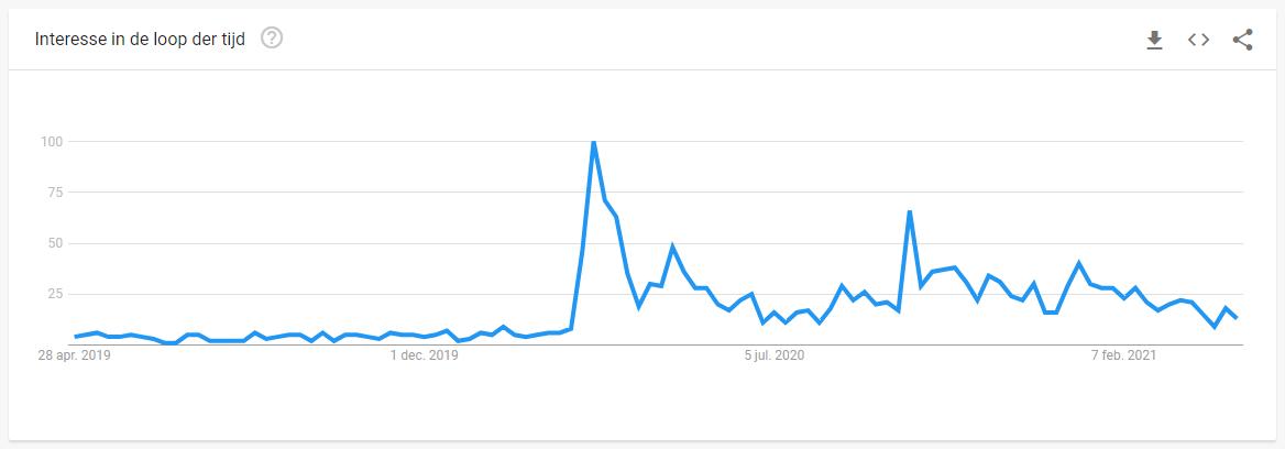 Google Trends voorbeeld